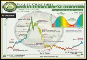 τάση του bitcoin